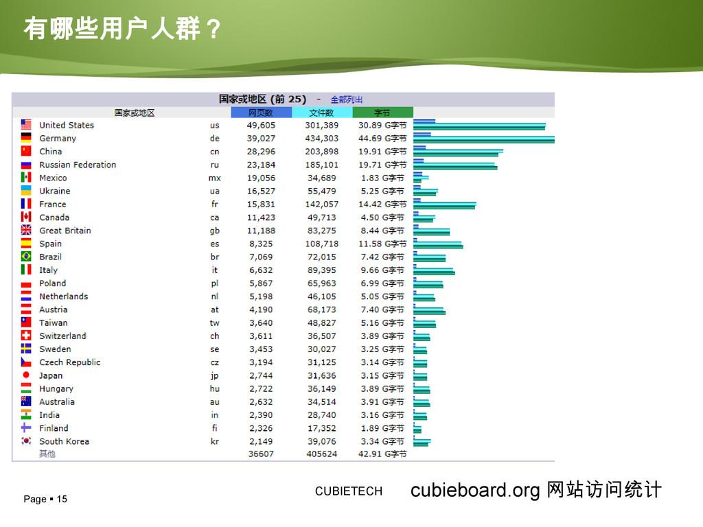Page  15 CUBIETECH 有哪些用户人群? cubieboard.org 网站访...
