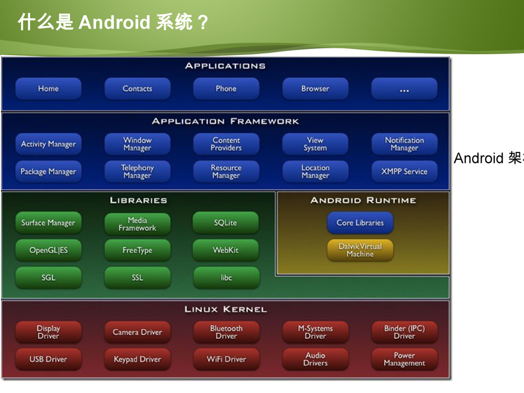 Page  54 CUBIETECH Android 架构 什么是 Android 系统?