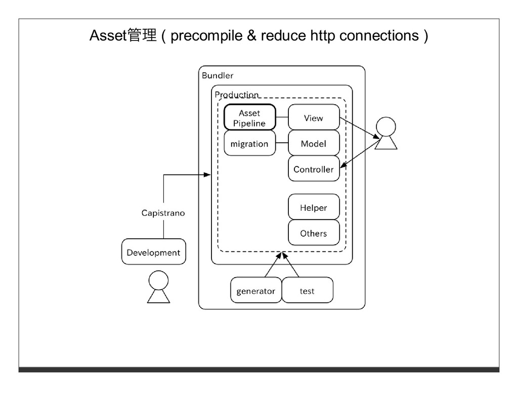 Asset管理 ( precompile & reduce http connections )