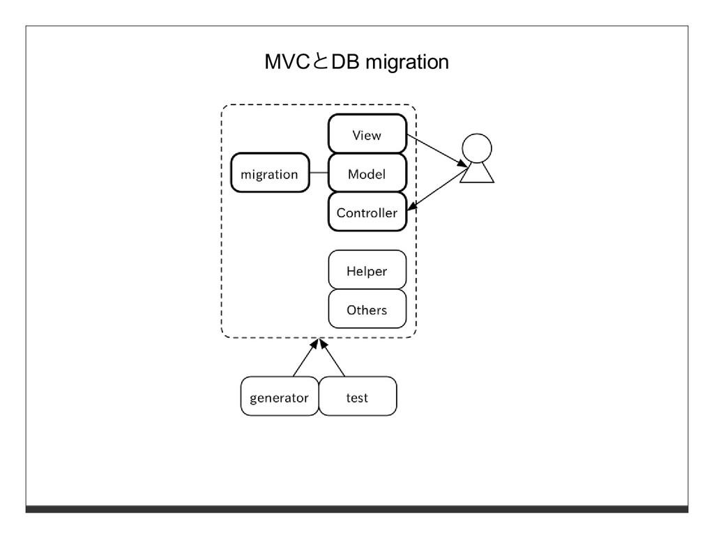 MVCとDB migration