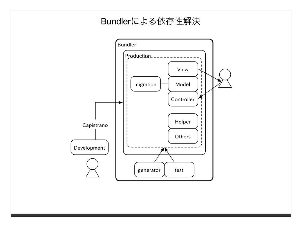 Bundlerによる依存性解決