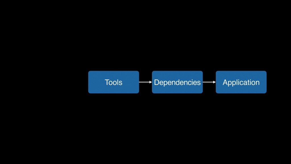 Application Dependencies Tools