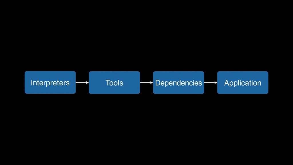 Application Dependencies Tools Interpreters