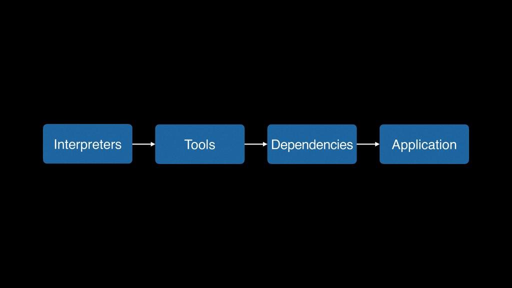 Application Dependencies Tools Interpreters