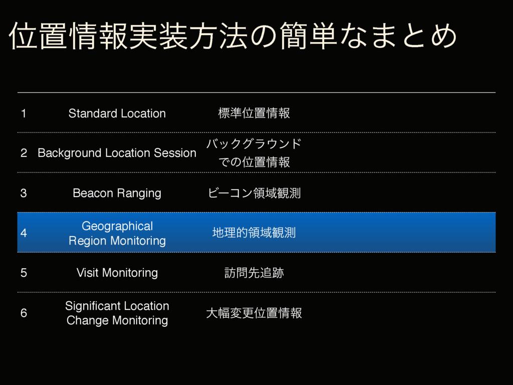 1 Standard Location ඪ४Ґஔใ 2 Background Locatio...