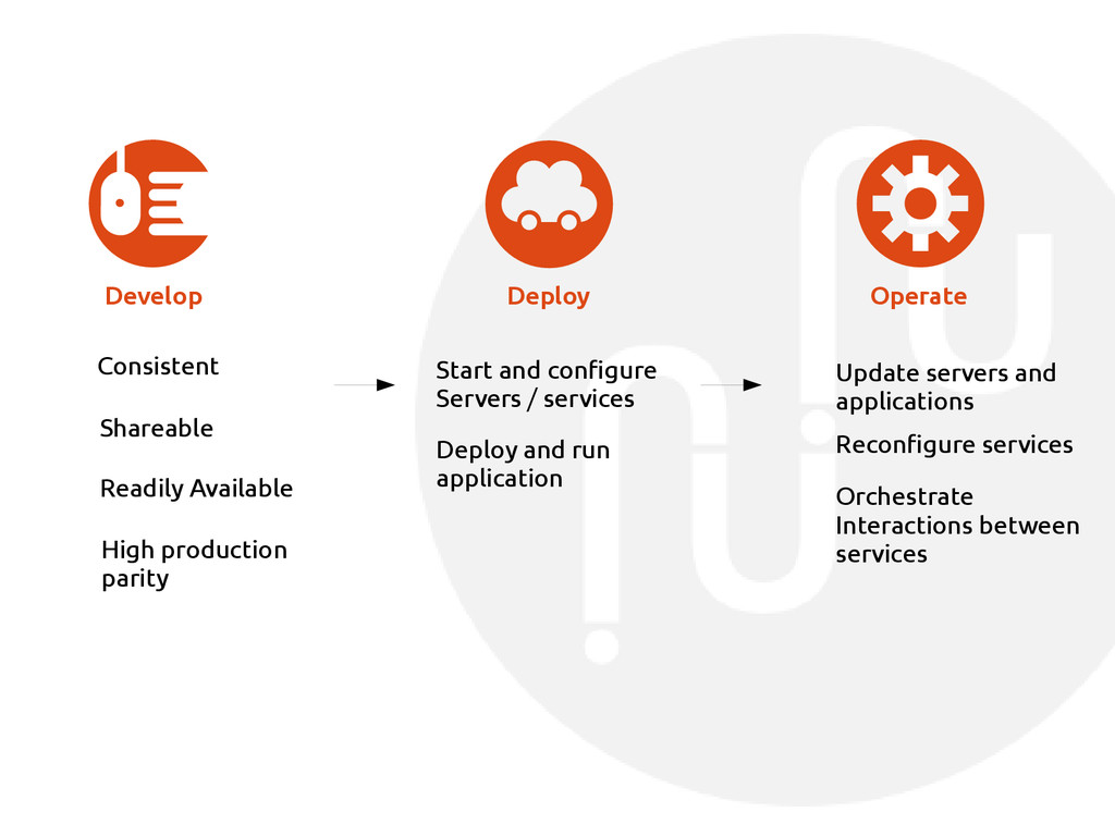 Develop Deploy Operate Consistent Shareable Rea...