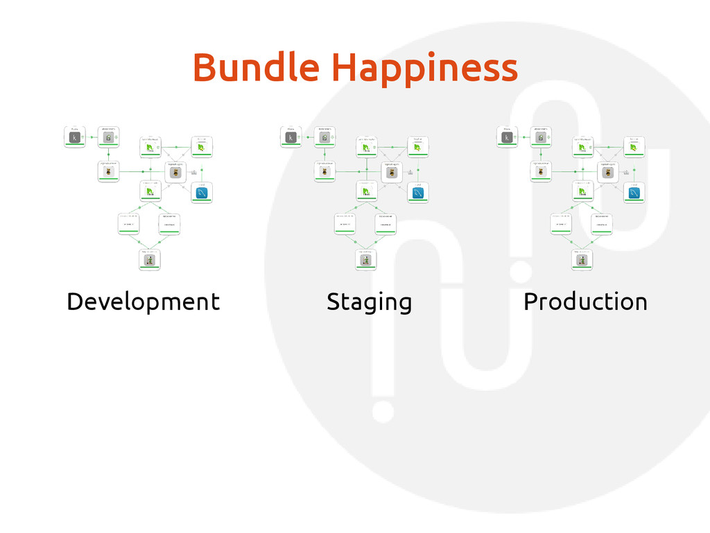 Bundle Happiness Production Staging Development