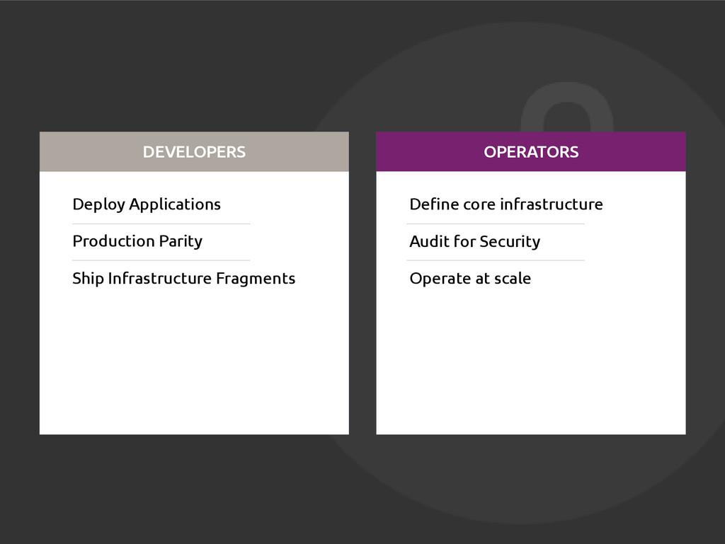DEVELOPERS OPERATORS Deploy Applications Produc...