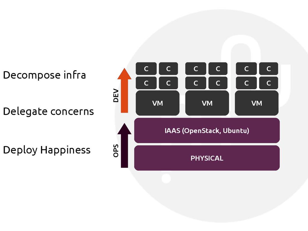 PHYSICAL IAAS (OpenStack, Ubuntu) VM VM VM C C ...