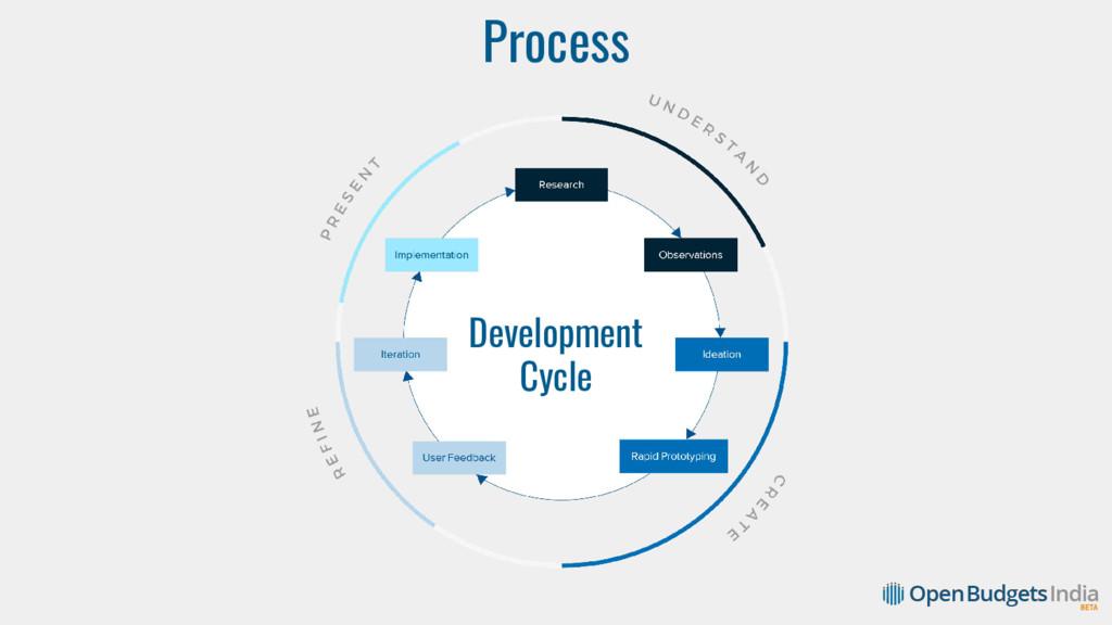 Process Development Cycle