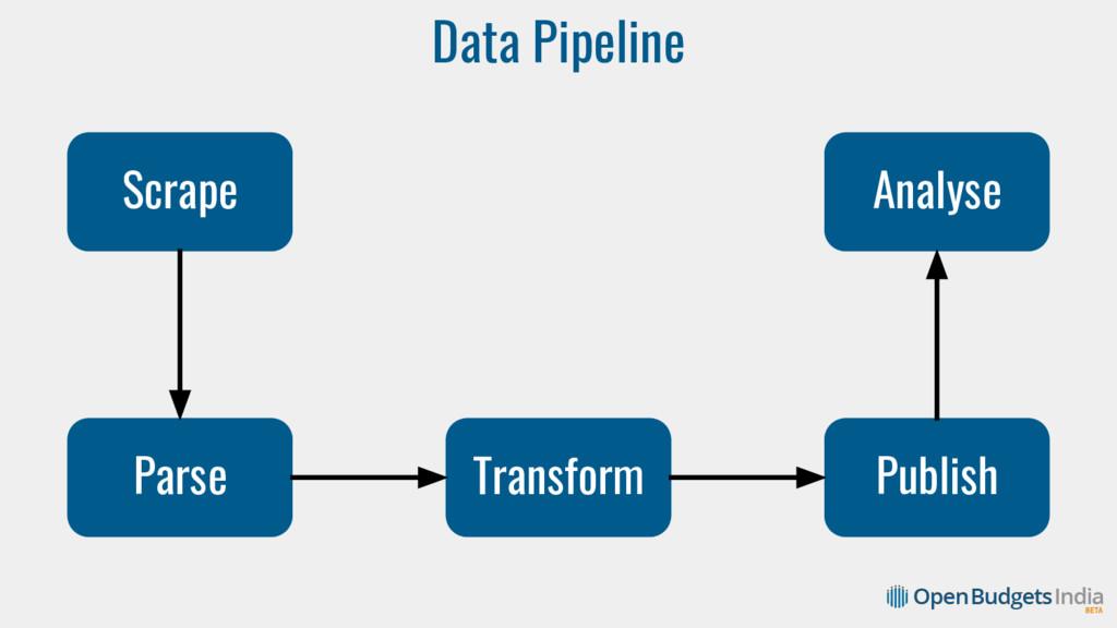 Data Pipeline Scrape Parse Transform Publish An...