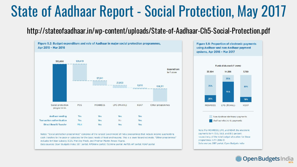 State of Aadhaar Report - Social Protection, Ma...