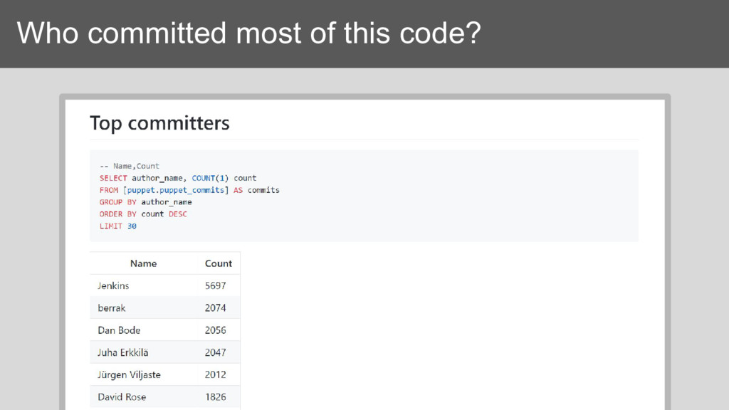 Who committed most of this code?