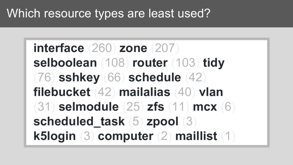 Which resource types are least used? interface ...
