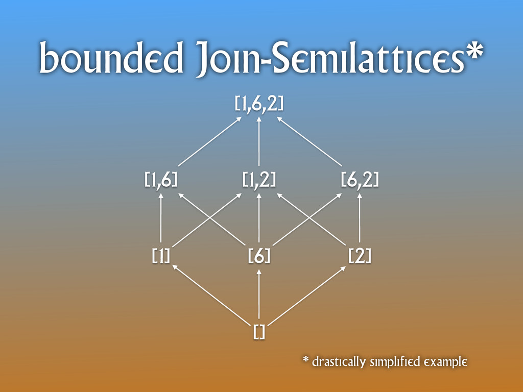 bounded Join-Semilattices* [1] [6] [2] [1,6] [6...