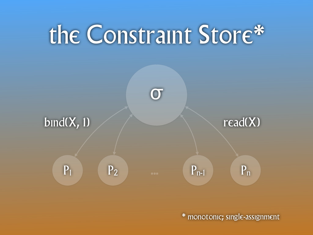 the Constraint Store* σ P1 P2 Pn-1 Pn … * monot...
