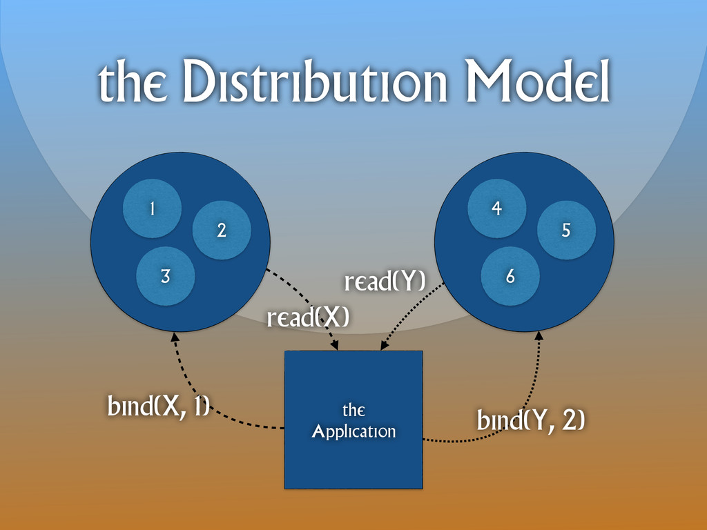 the Distribution Model 4 6 5 the Application 1 ...