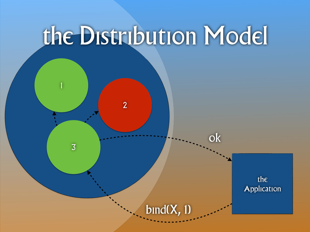 1 3 2 the Application the Distribution Model bi...