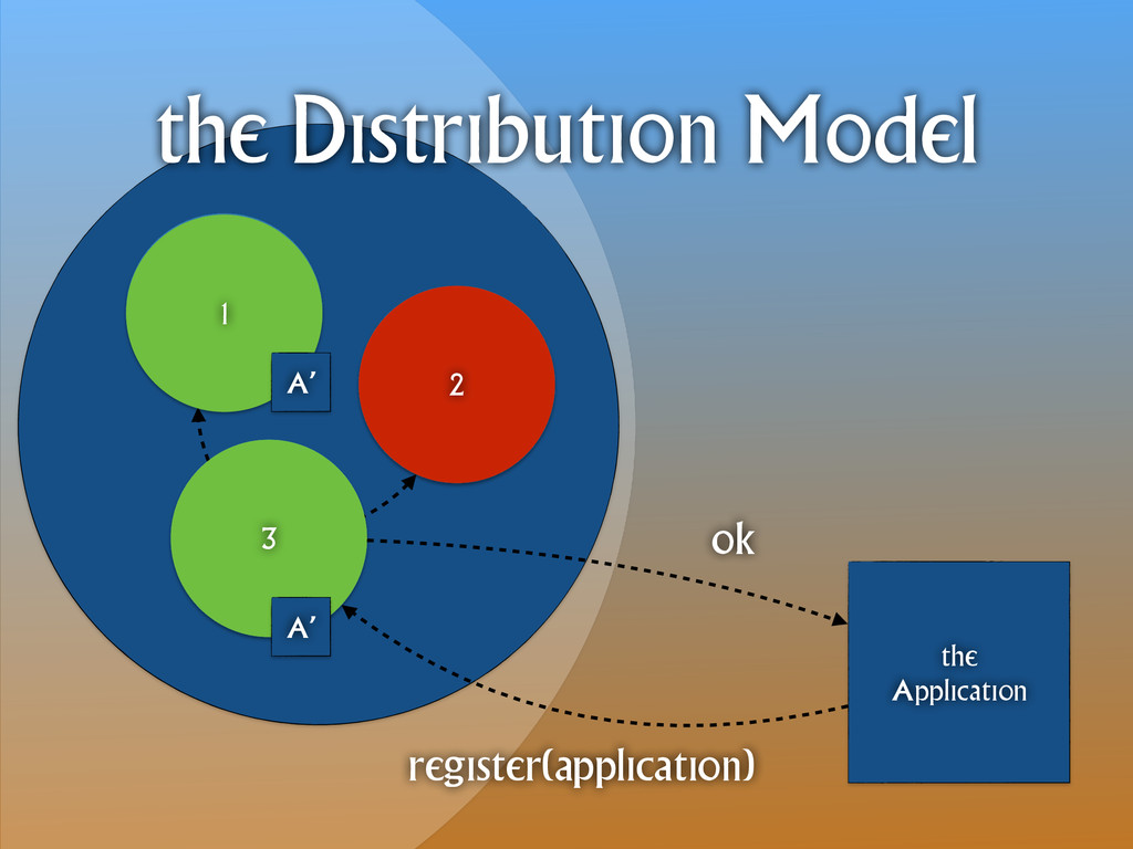1 3 2 the Application the Distribution Model re...