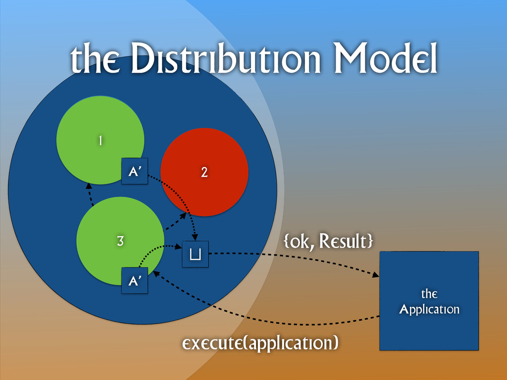 1 3 2 the Application the Distribution Model ex...