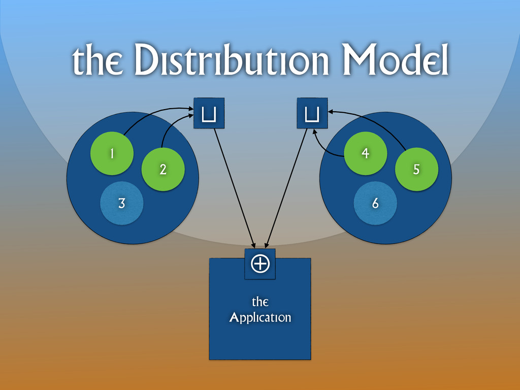 the Distribution Model 1 3 2 4 6 5 the Applicat...