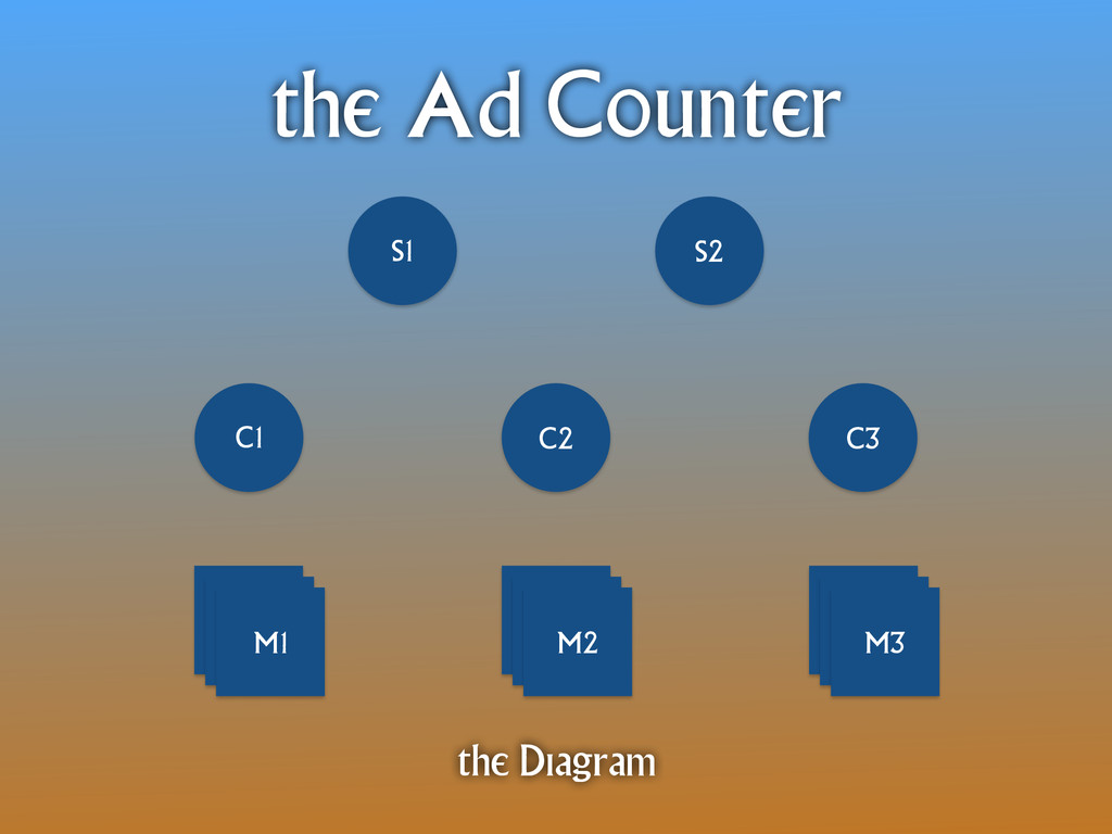 C1 C2 C3 S1 S2 M1 M2 M3 the Ad Counter the Diag...
