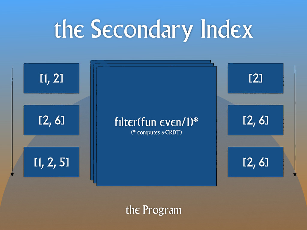 the Secondary Index the Program filter(fun even...