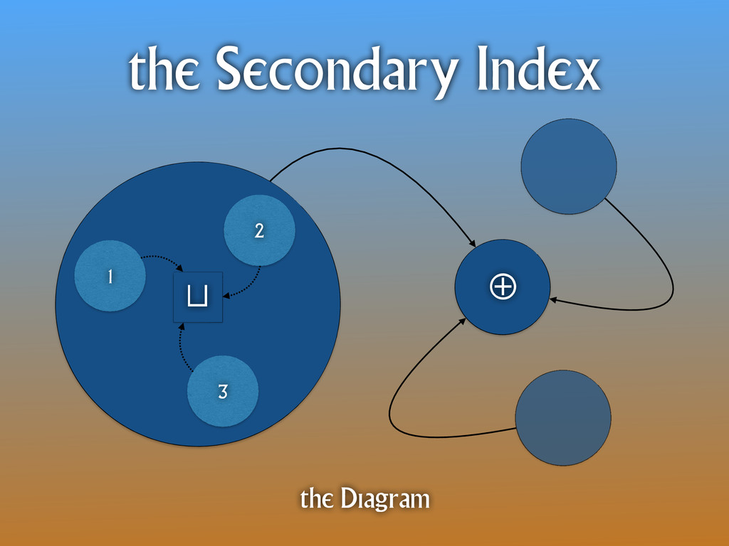 ⊕ the Secondary Index the Diagram 3 1 2 ⊔