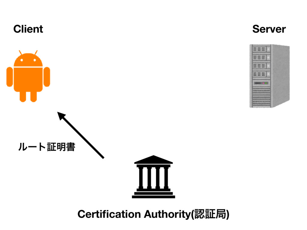 Client Server Certification Authority(ೝূہ) ϧʔτূ໌ॻ
