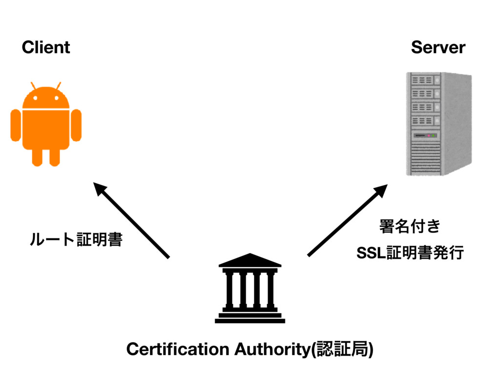 Client Server Certification Authority(ೝূہ) ϧʔτূ໌...