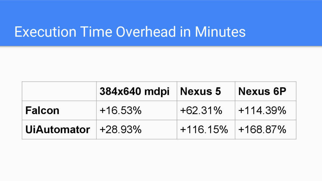 Execution Time Overhead in Minutes 384x640 mdpi...