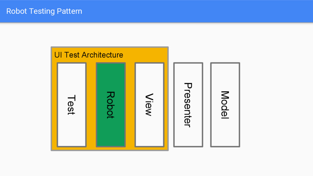 UI Test Architecture Robot Testing Pattern Robo...