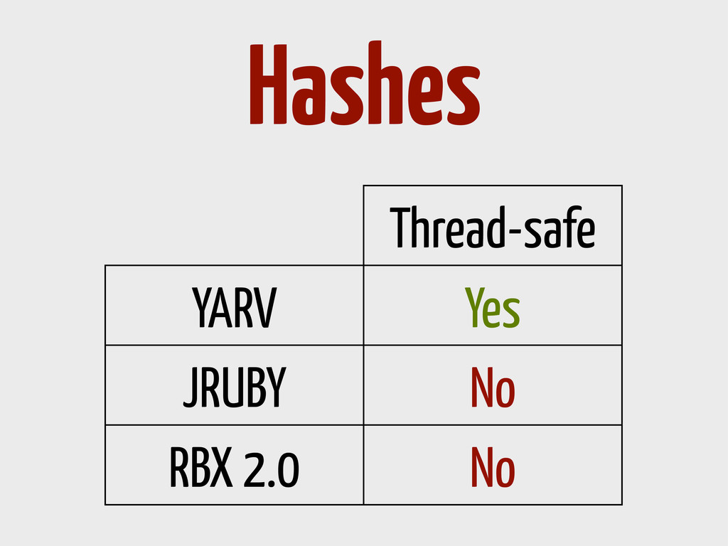 Thread-safe YARV Yes JRUBY No RBX 2.0 No Hashes