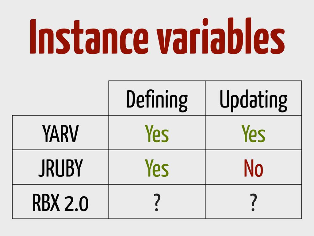 Defining Updating YARV Yes Yes JRUBY Yes No RBX...