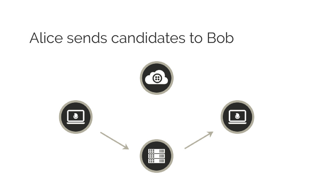 Alice sends candidates to Bob