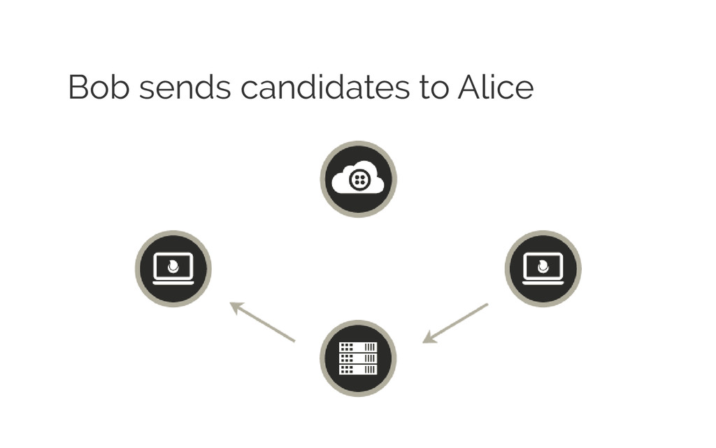 Bob sends candidates to Alice