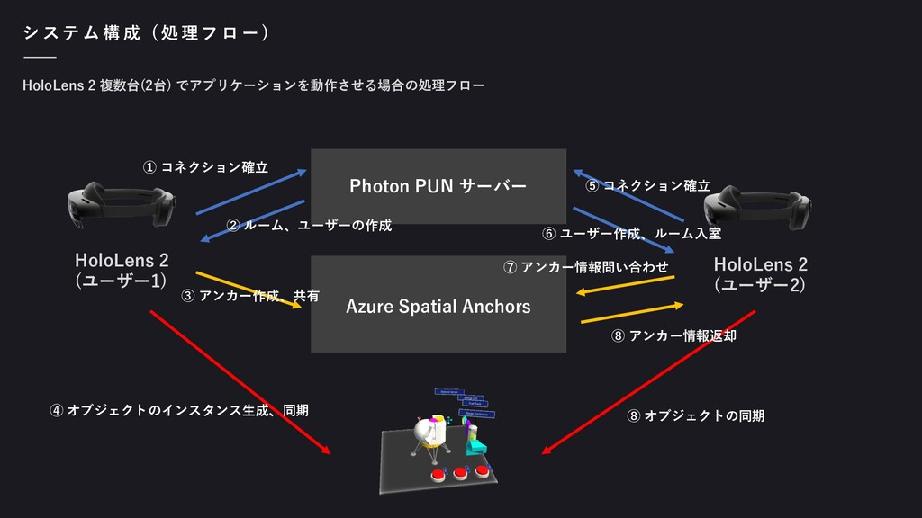 シ ス テ ム 構 成 ( 処 理 フ ロ ー ) HoloLens 2 (ユーザー1) Ho...