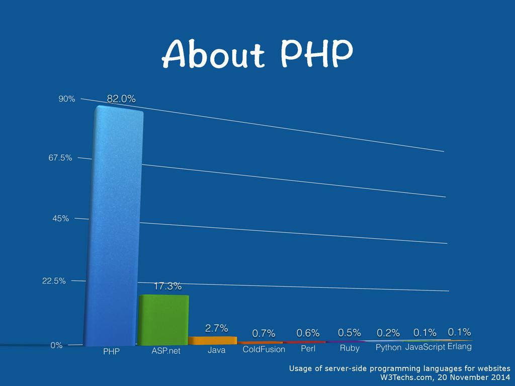 #DQWV2*2 Usage of server-side programming lang...
