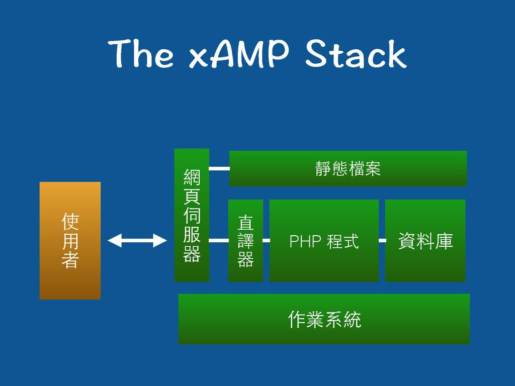 6JGZ#/25VCEM 作業系統 網 ⾴頁 伺 服 器 直 譯 器 資料庫 靜態檔案 使...