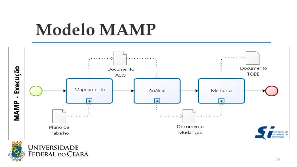 Modelo MAMP 14