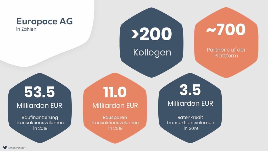 @maschmiddy Europace AG in Zahlen >200 Kollegen...