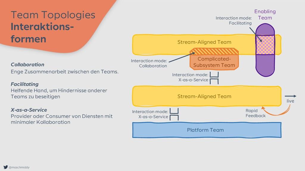 @maschmiddy Team Topologies Interaktions- forme...