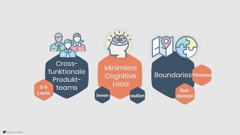 @maschmiddy Cross- funktionale Produkt- teams M...