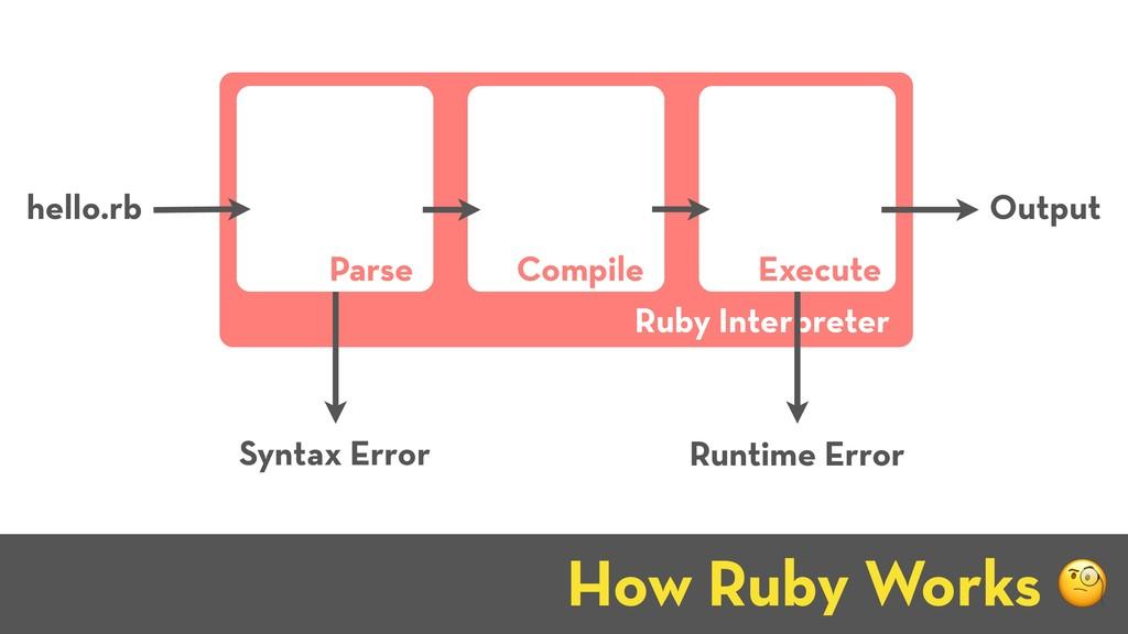 How Ruby Works J hello.rb Output Ruby Interpret...