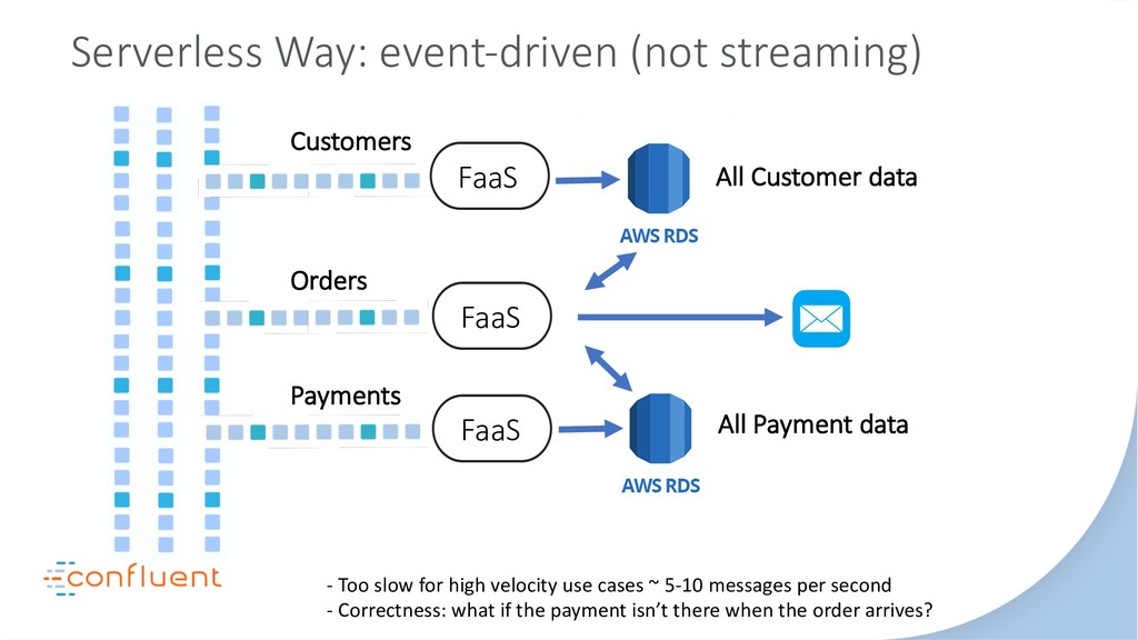 Serverless Way: event-driven (not streaming) Or...