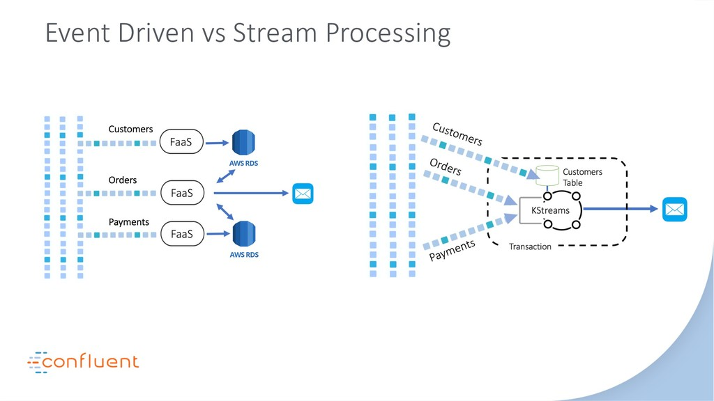Event Driven vs Stream Processing