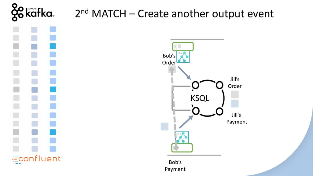 KSQL 2nd MATCH – Create another output event Bo...
