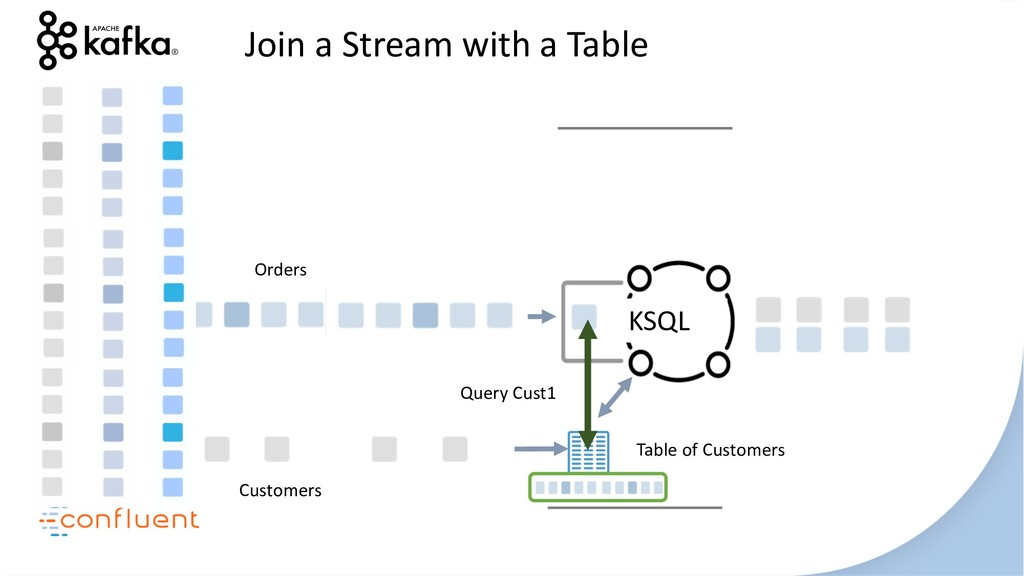 KSQL Join a Stream with a Table Customers Order...