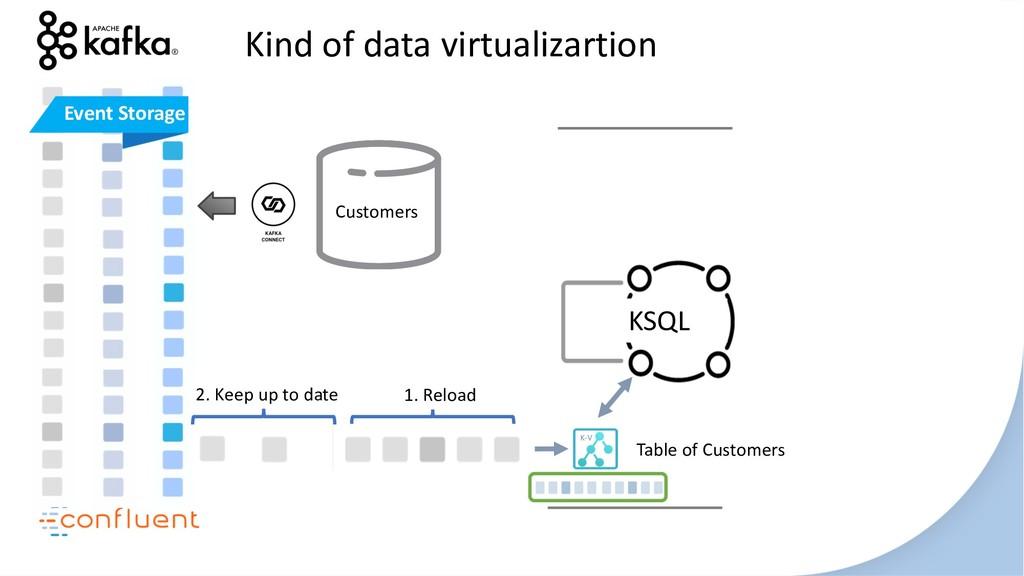 KSQL Kind of data virtualizartion Table of Cust...