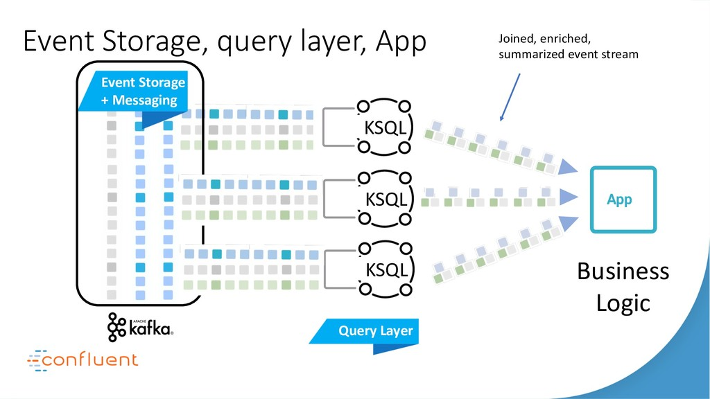 Event Storage + Messaging Event Storage, query ...